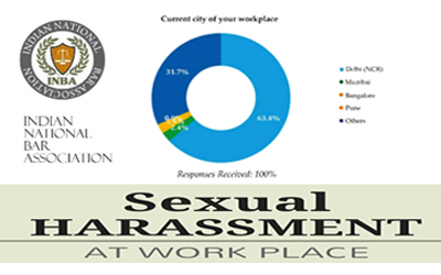 Sexual Harassment at Work Place : A Survey report by INBA