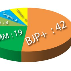 Jharkhand Assembly Elections – 2014 :: The Final Picture